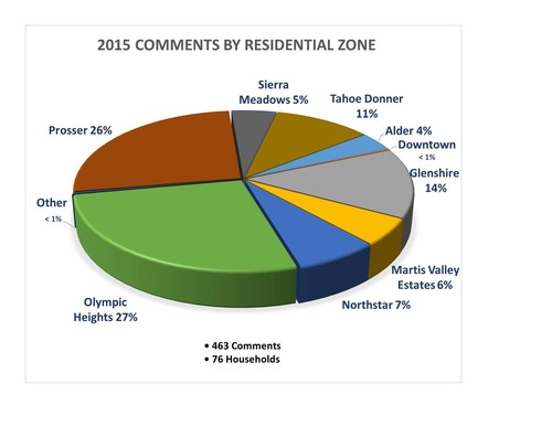 Large 2015 comments by zone chart for website